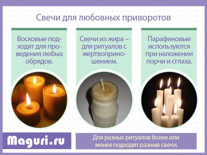 Виды свеч