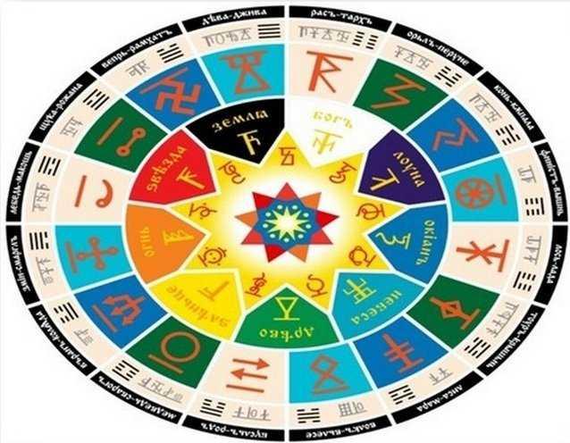 Чертог по славянскому гороскопу